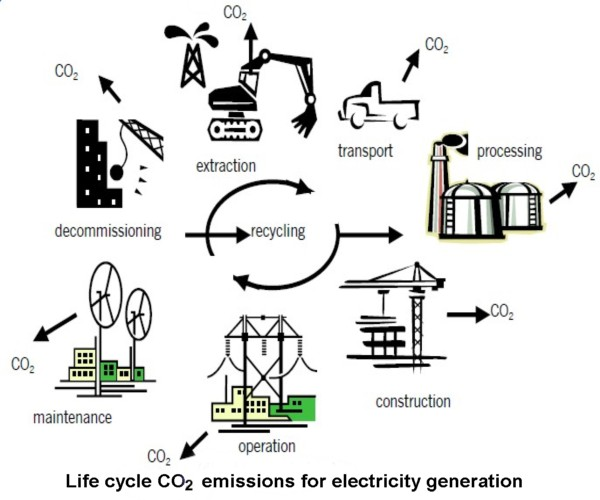 Life cycle CO2 emissions for electricity