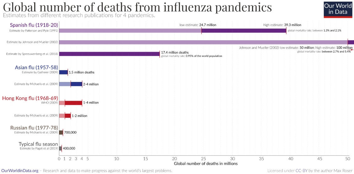 Global deaths from influenza